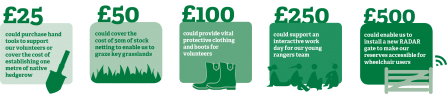 Nottinghamshire Nature Reserves Fund Donation